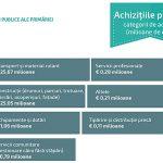 buget achizitii publice