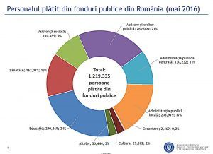 bugetari romania