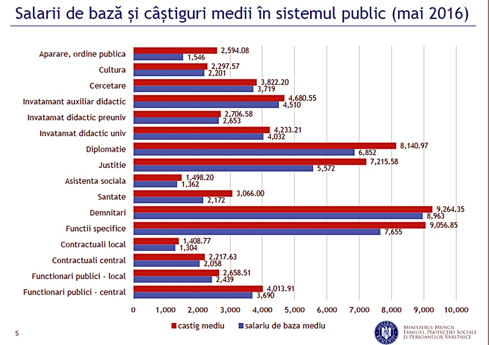 bugetari salarii