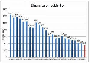 omucideri 19922015