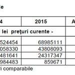 agricol productie 2015