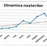 2015-tm-dinamica-nasterilor