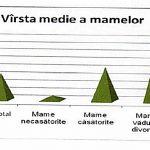 2015-tm-mama-varsta-medie
