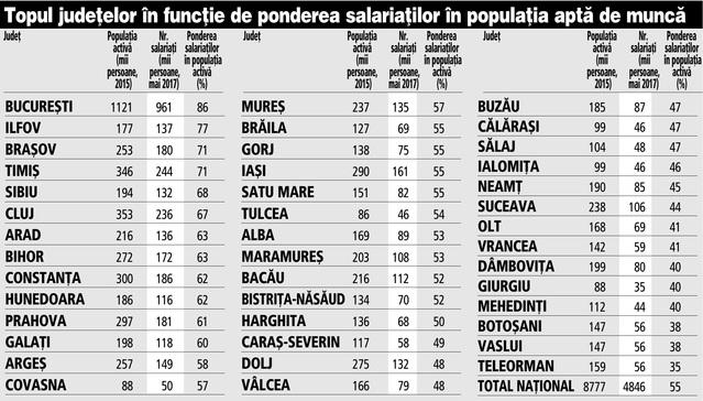top-judete-salariati