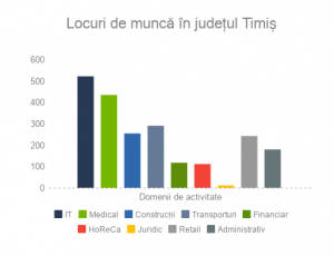 Locuri de munca in judetul Timis